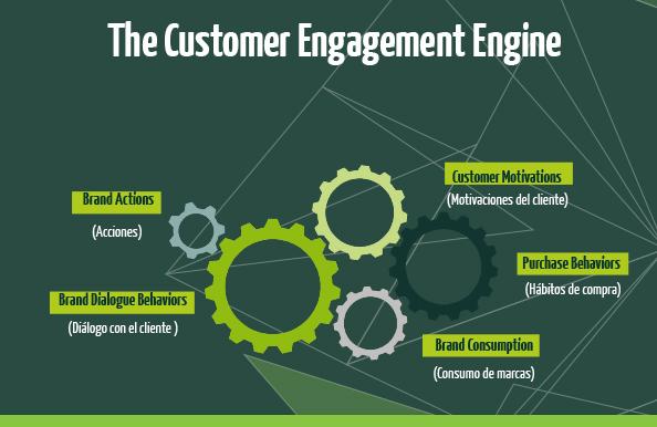 Customer Engagement Engine